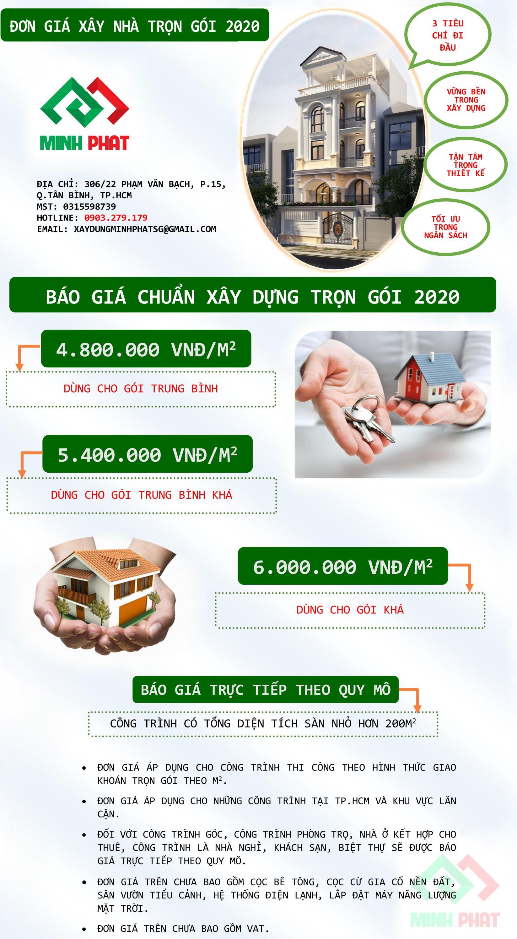 Giá xây nhà trọn gói mới nhất năm 2020 tại TpHCM